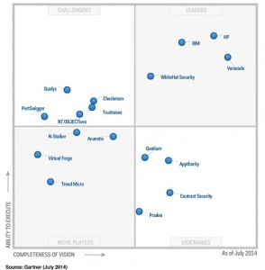 magic-quadrant-gartner-application-security-testing-AST-vendors-leaders