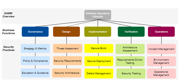 Sustainable Application Security - Thoughts on Secure SDLC
